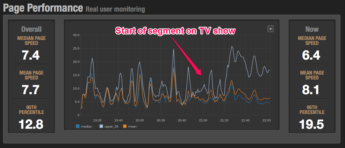 Section's MTM dashboard showing site speed during Shark Tank.