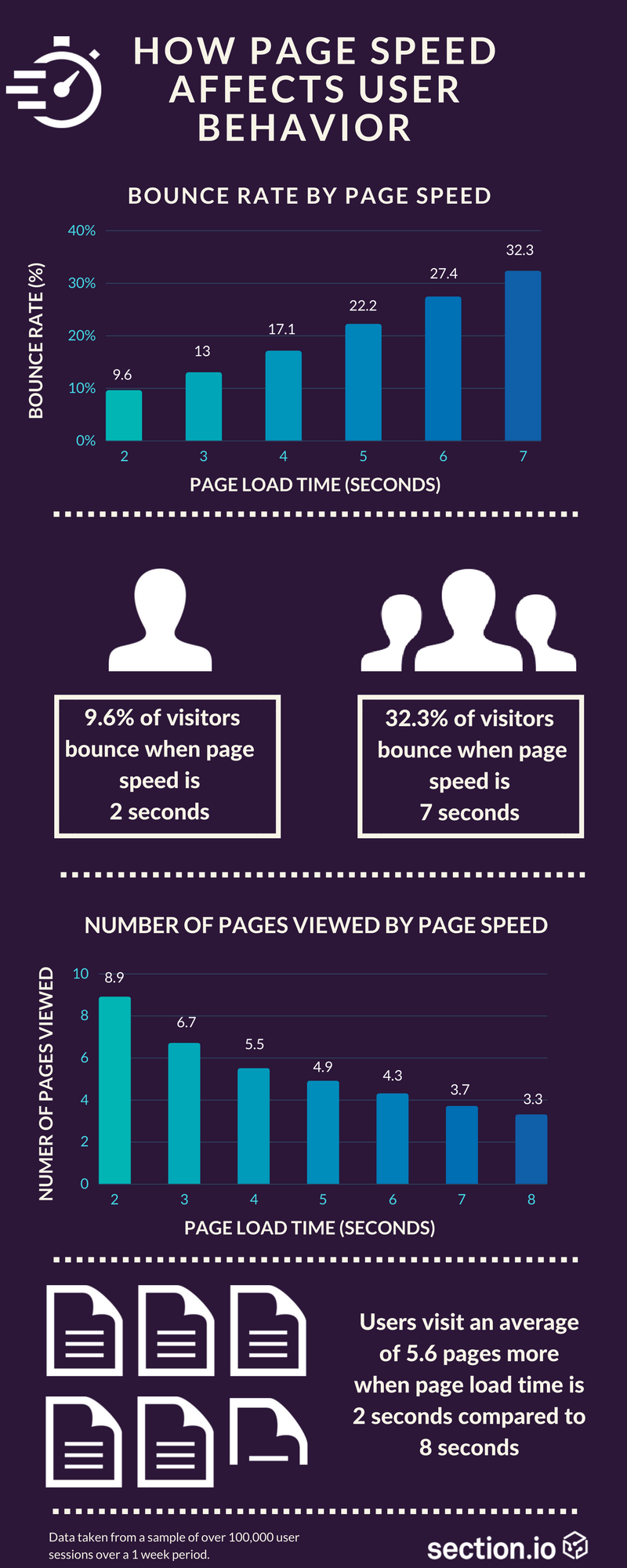 Image result for how page load speed affects bounce rate