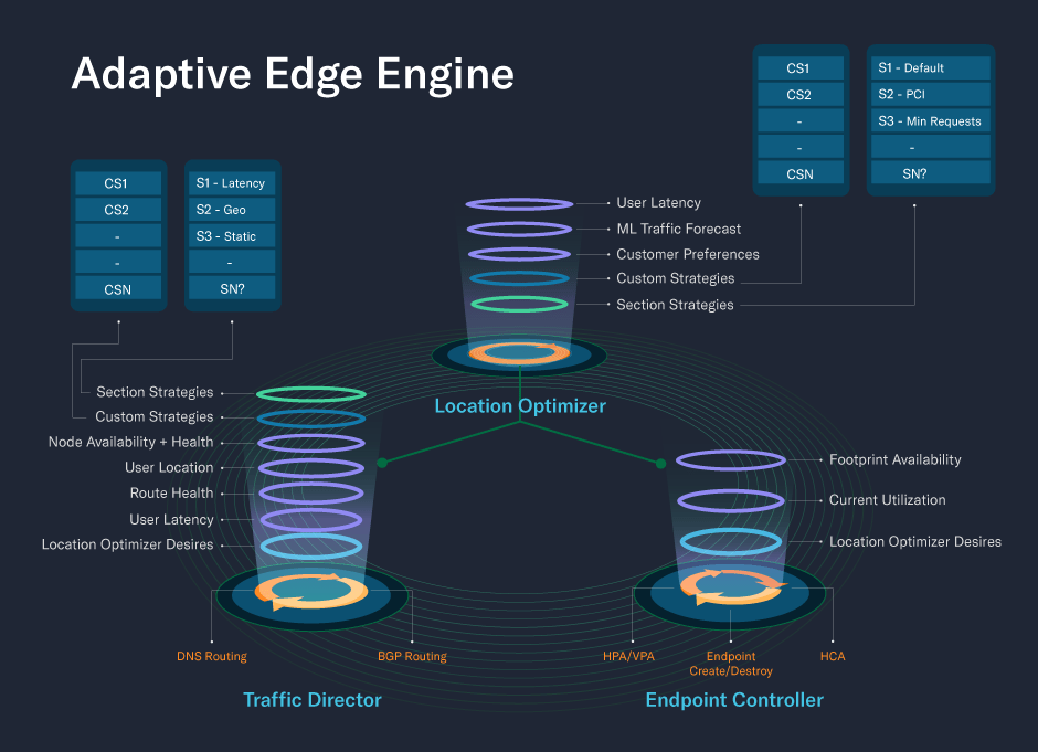 how aee works
