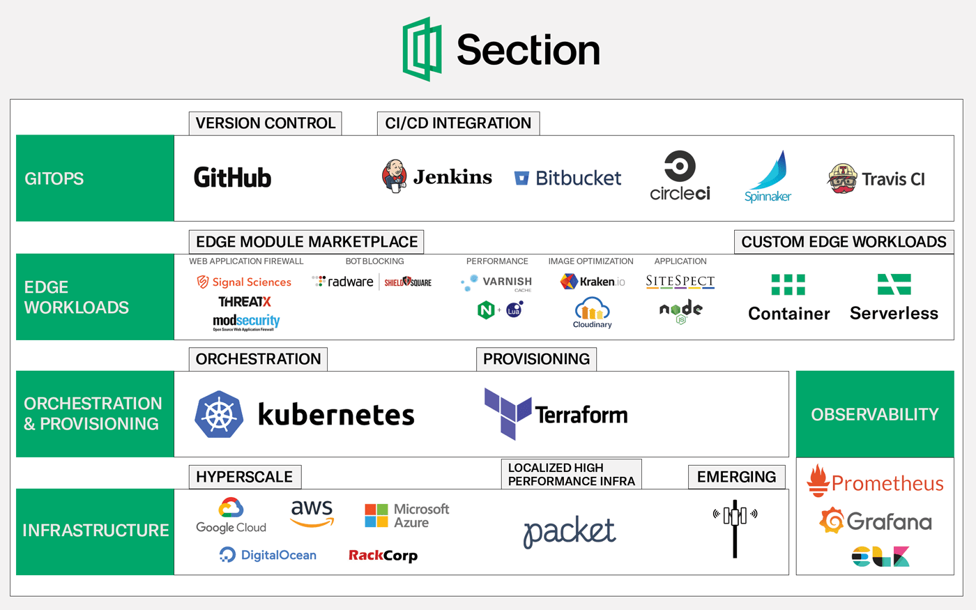 Section tech stack