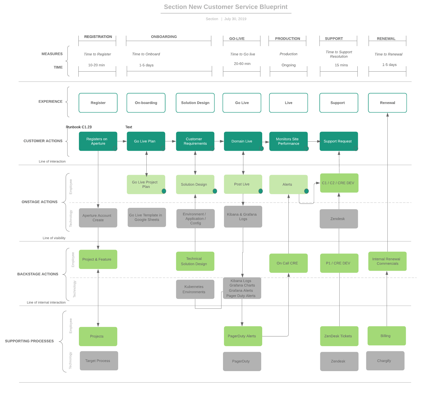Section new customer service blueprint