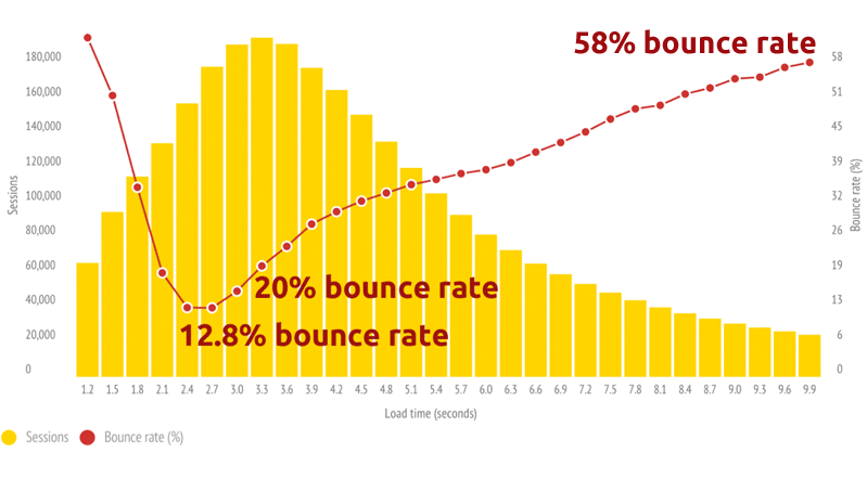 bounce rate speed