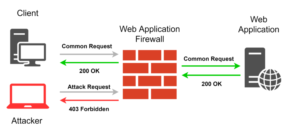web application firewall diagram