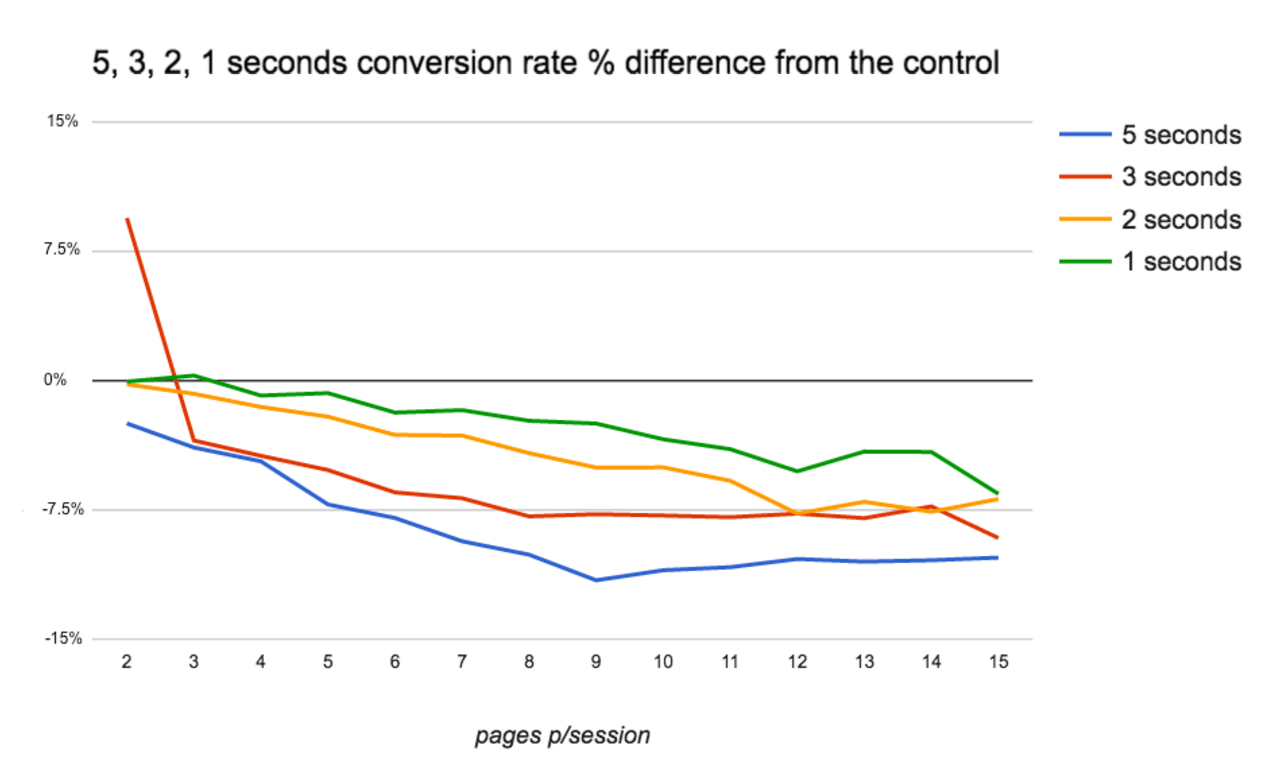 FT.com's findings re pages viewed per session versus page load speed