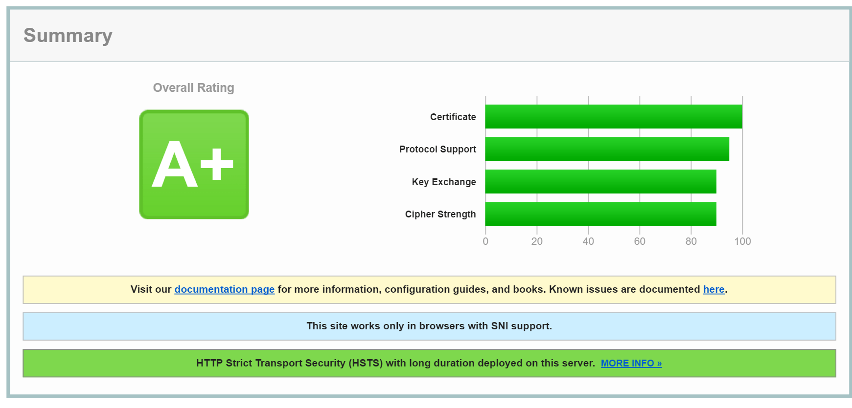 Ensuring your ssl certificate is setup on magento 1betcityfo Images