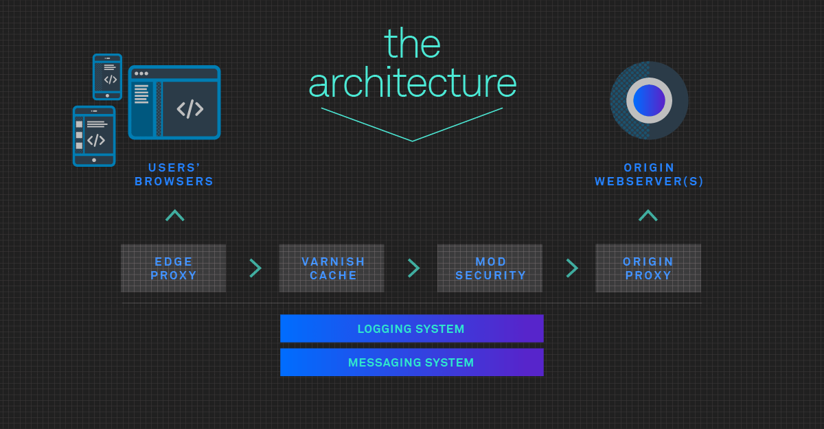 section.io stack and architecture featuring Edge Proxy, Varnish Proxy, ModSecurity Proxy and Origin Proxy