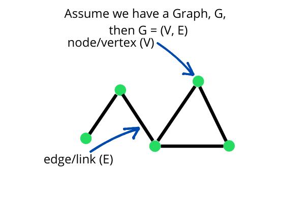 A graph data structure