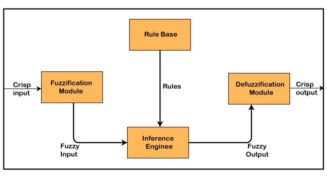 Architecture of Fuzzy Logic System