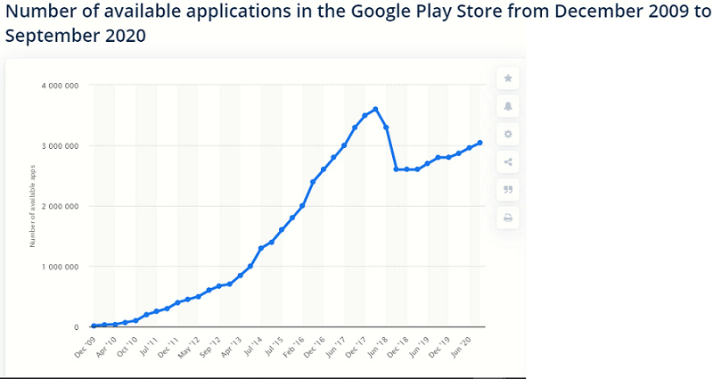 number of google play store apps