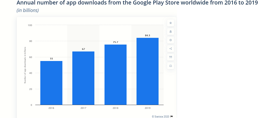 growing application downloads trend