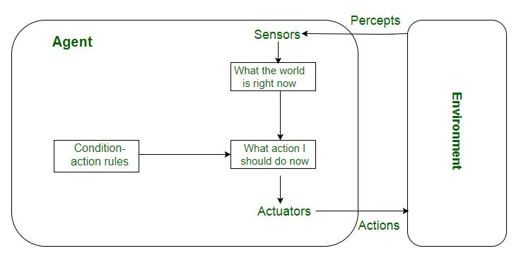 AI Intelligent Agents 6