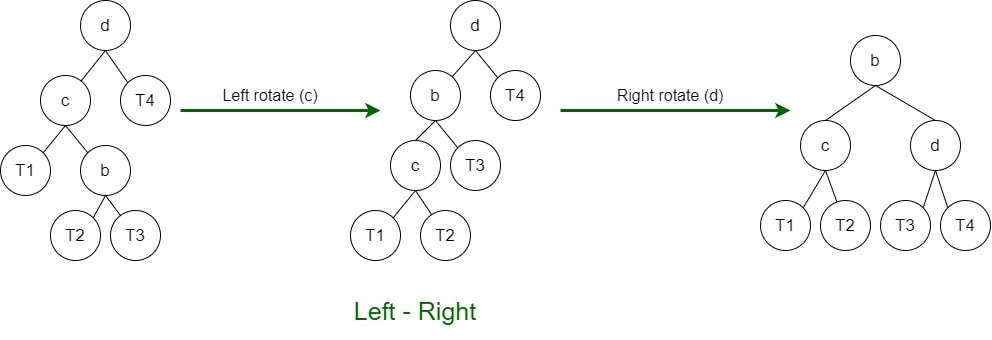 Left-Right Rotation