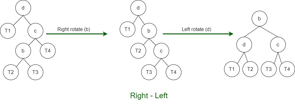 Right-Left Rotation