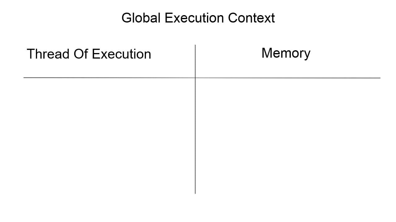 Global Execution Context before you execute js code