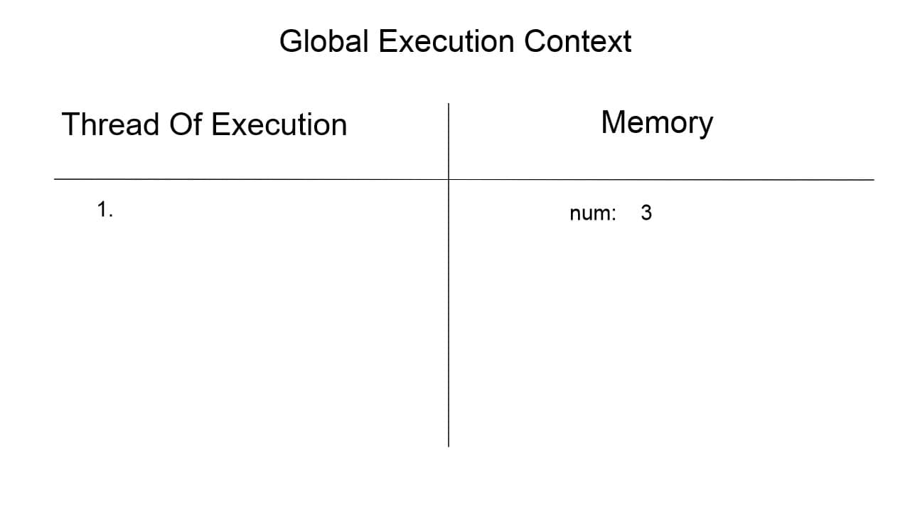 Global Execution Context when line one is executed