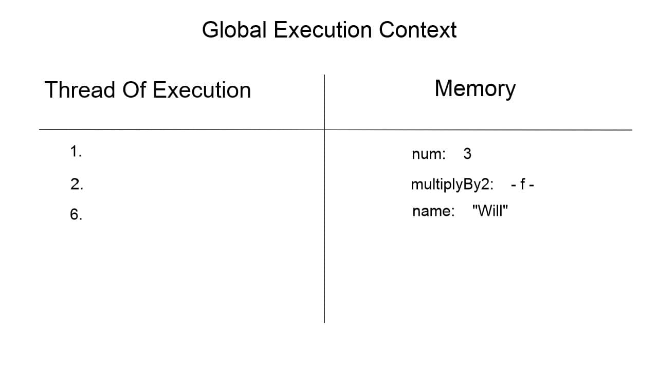 Global Execution Context when line six is executed