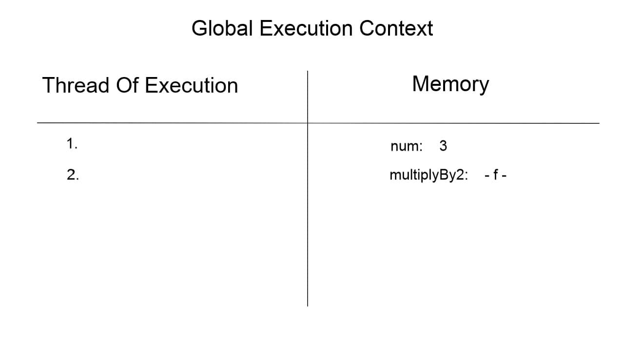 Global Execution Context when line two is executed
