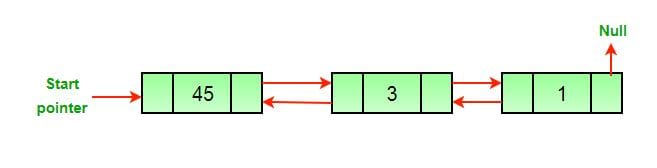 Null, Linked List