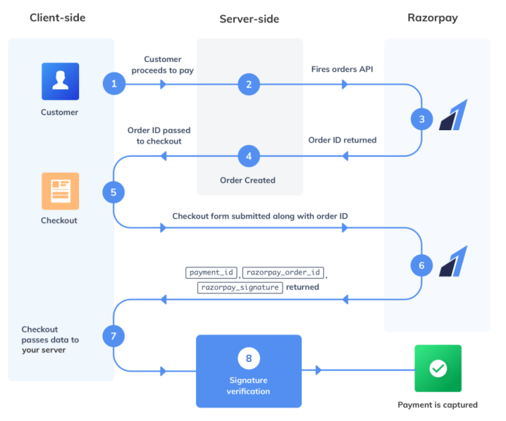 Razorpay Payment Flow Sequence Diagram