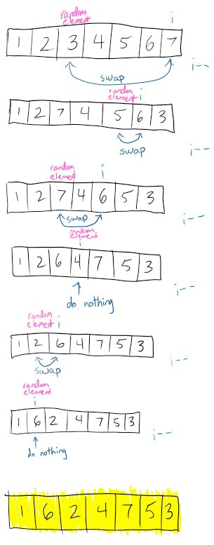 A hand-drawn demonstration of the Fisher-Yates algorithm