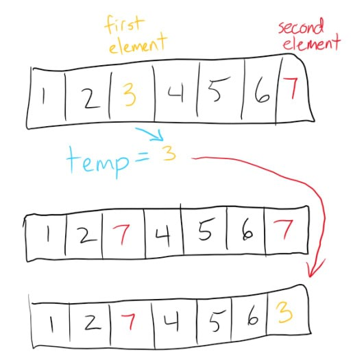 A hand-drawn demonstration of how the swap function works