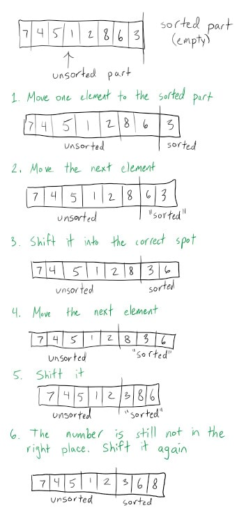 A hand drawn demonstration showing a few steps of insertion sort