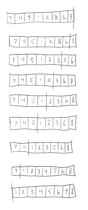A hand-drawn illustration of insertion sort