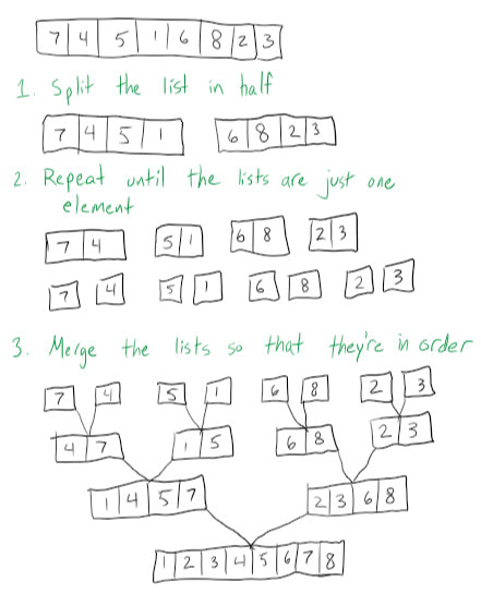 A hand-drawn demonstration of merge sort