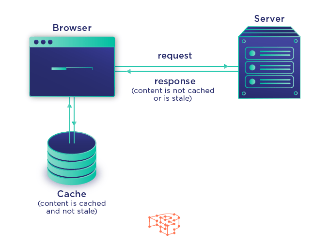 How Browser Caching Works