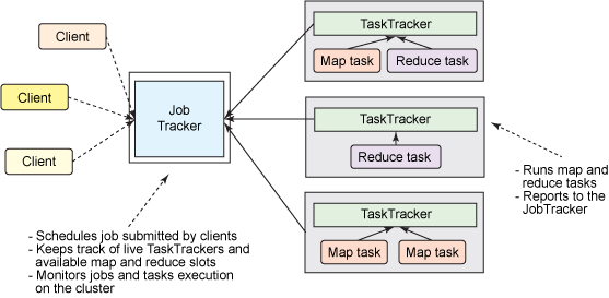 Job Trackers and Task Trackers