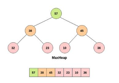 max-heap-implementation