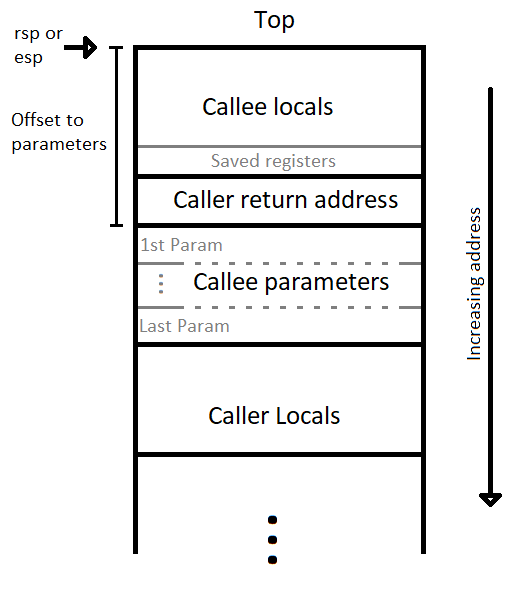 """Call stack"""